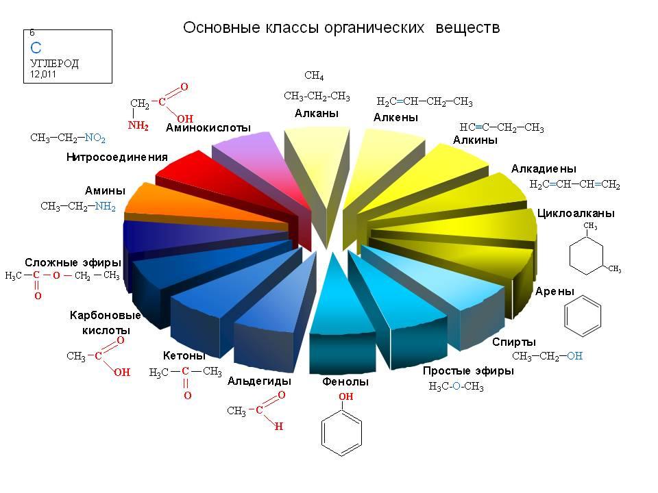 Теория органического строения